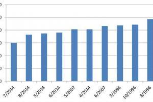 EUR/GBP/DXY/JPY Average Least Volatile Months 1994-2014