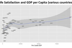 Life Satisfaction Plateau Above a Specific Level of GDP Per Capita
