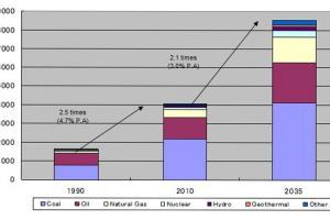 Asia's Estimated Energy Demand until 2035