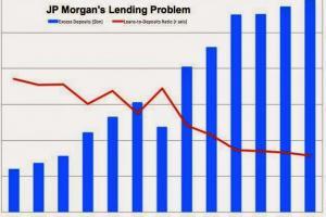 J.P. Morgan's Loan to Deposit Ratio vs. Excess Deposits