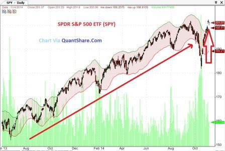 U.S. Economic Outlook Helps Push SPY Higher