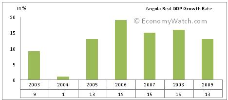 Angola Real GDP growth Rate - 2003 to 2009