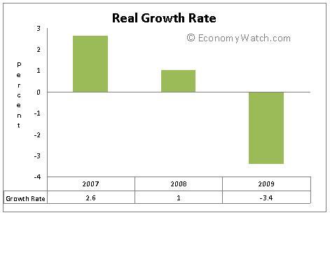 Real Growth Rate