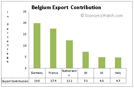 imported and export activity of belgium Import and export activities, wholesale various high quality import and export activities products from global import and export activities suppliers and import and export activities factory,importer,exporter at alibabacom.