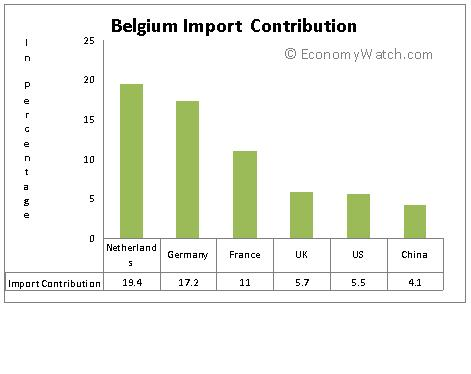 Belgium Import Contribution
