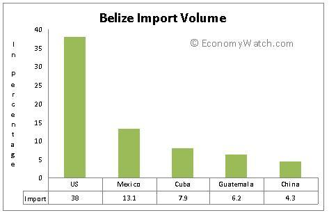 Belize import volume