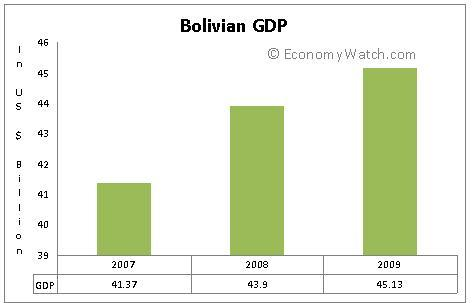 Bolivian GDP