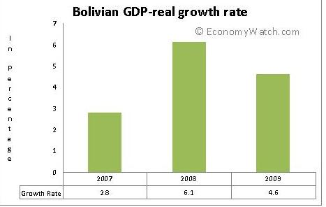 Bolivian GDP Real Growth Rate