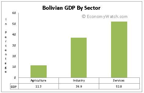 Bolivian GDP by Sector