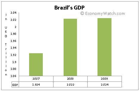 PIB do Brasil