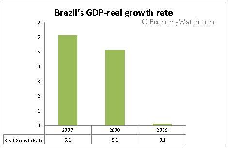 Brazil's GDP-real growth rate