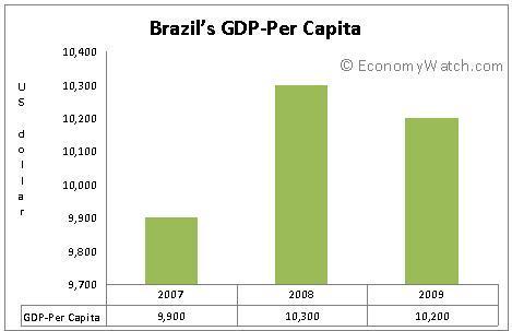 Capita do Brasil PIB per