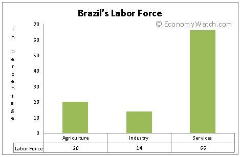 Brazil's Labor force
