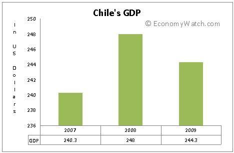 Chile's GDP