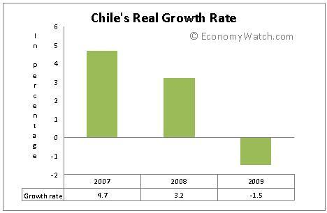 Chile's Growth rate