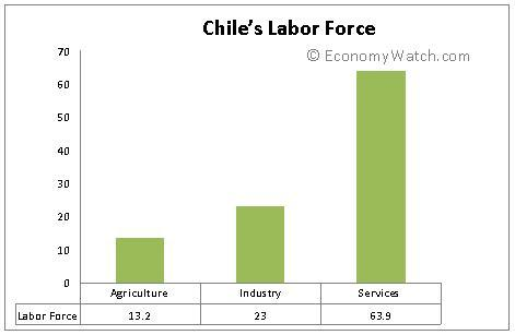 Chile's Labor Force