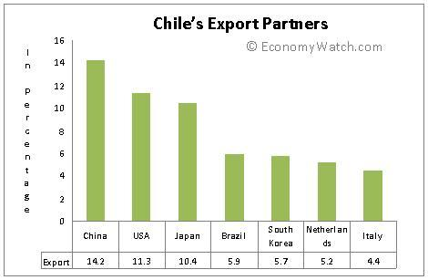 Chile's export partners