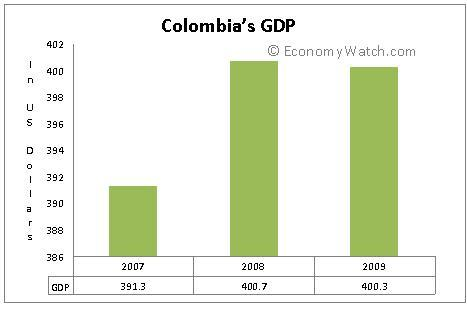 Colombia's GDP (PPP) from 2007 to 2009