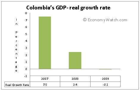 Colombia's GDP – real growth rate from 2007 to 2009