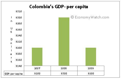 Colombia's GDP-per capita from 2007 to 2009