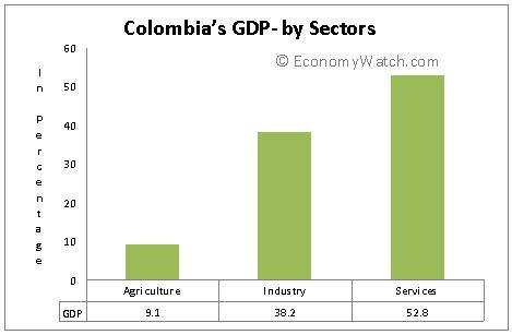 Colombia's GDP – composition by sectors