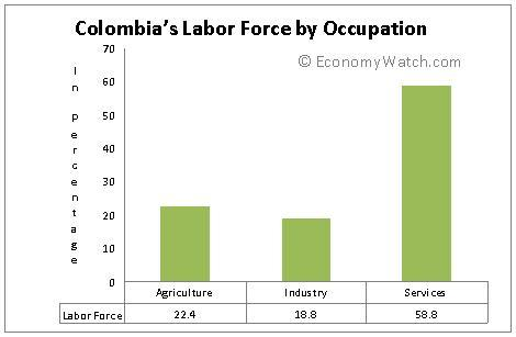 Colombia's labor force by occupation