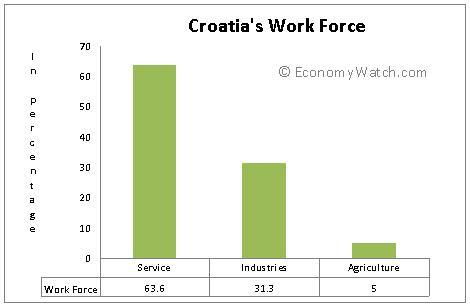 http://www.economywatch.com/files/u15/Croatia_Economic_Structure2.jpg