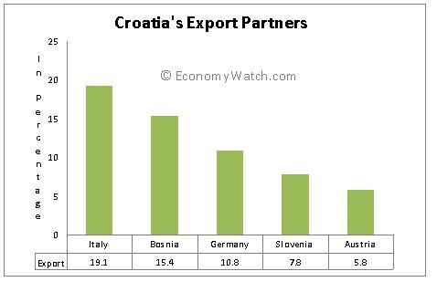 Croatia's Export partners