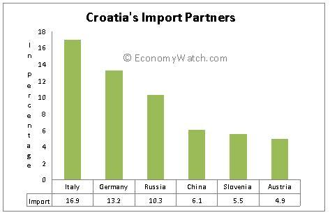 Coratia's import partners