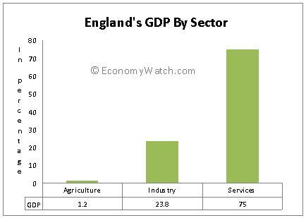 England's GDP by Sector