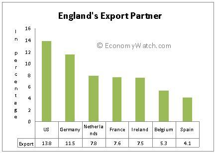 England's Export Partner
