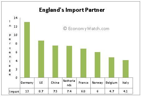 England's Import Partner