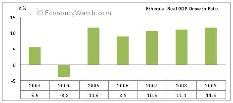 Ethiopia: Real GDP Growth Rate