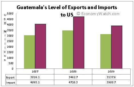 Guatemala's Exports and Imports to the US 2007-2009