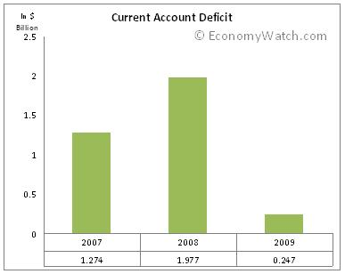 Honduras Current Account Deficit 2007-2009