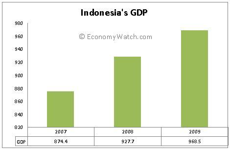 Indonesia GDP (PPP) 2007-2009