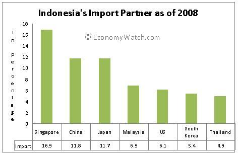 Indonesia's Import Partners 2008