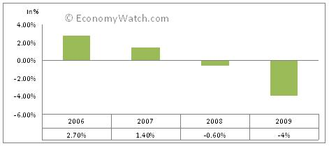 Jamaica's real GDP growth 2006-2009