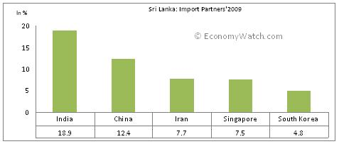 Iimport partners of Sri Lanka 2009