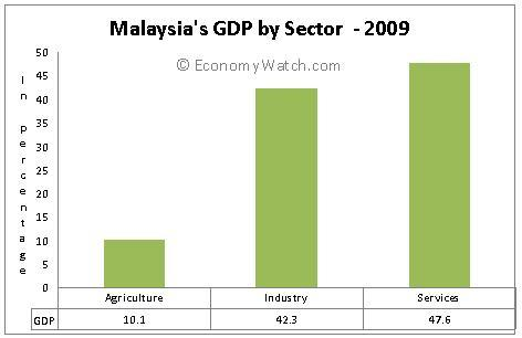 Malaysia' s GDP by sector 2009