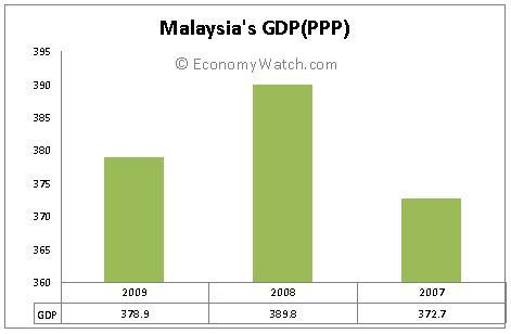 Malaysia's GDP (PPP) 2007-2009