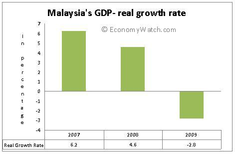 Malaysia's GDP - real growth rate: 2007-2009