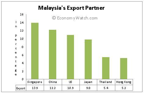 Malaysia Trade, Exports and Imports | Economy Watch
