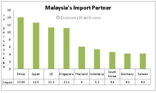 Malaysia's Import Partners