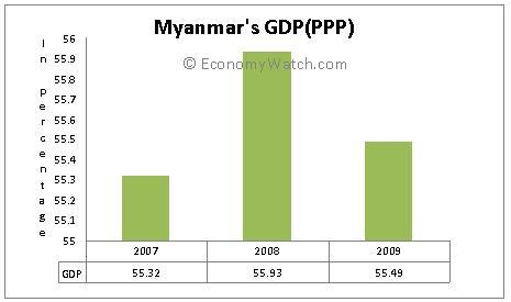 Myanmar's GDP (PPP)  2007-2009