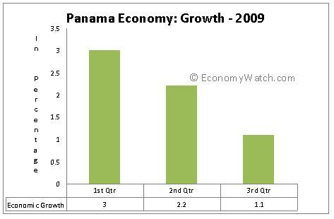 Panama's Economic Growth 2009