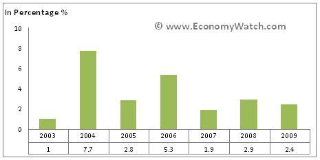 Saudi Arabia Crime Rate Statistics Saudi Arabia Industry