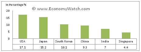 Saudi Arabia Trade, Exports and Imports | Economy Watch