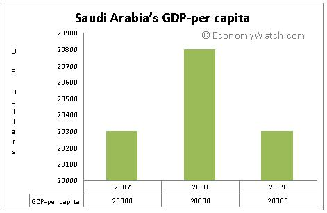 audi Arabia's GDP by sectors 2007-2009
