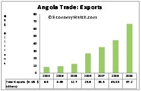 Angola Trade: Exports 2008 WTO Figures
